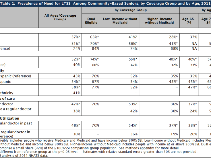 Table 1: Prevalence of Need for LTSS Among Community-Based Seniors, by Coverage Group and by Age, 2011