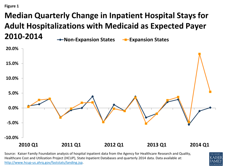 Figure 1: Median Quarterly Change in Inpatient Hospital Stays for Adult Hospitalizations with Medicaid as Expected Payer 2010-2014