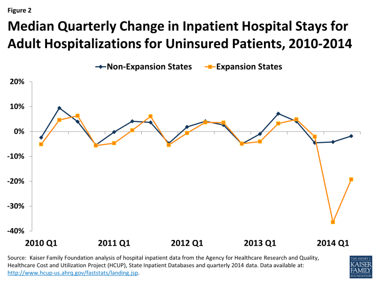 Figure 2: Median Quarterly Change in Inpatient Hospital Stays for Adult Hospitalizations for Uninsured Patients, 2010-2014