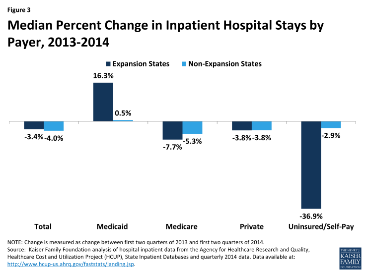 Figure 3: Median Percent Change in Inpatient Hospital Stays by Payer, 2013-2014