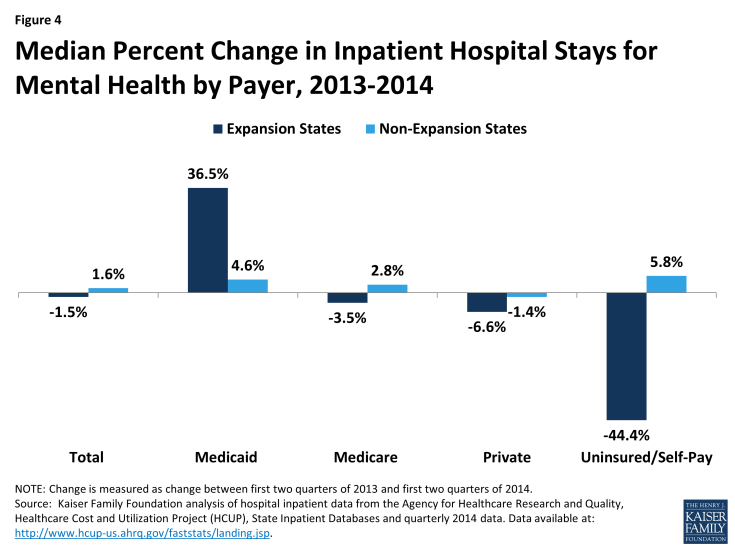 Figure 4: Median Percent Change in Inpatient Hospital Stays for Mental Health by Payer, 2013-2014