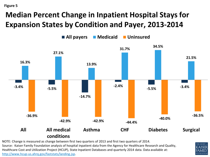 Figure 5: Median Percent Change in Inpatient Hospital Stays for Expansion States by Condition and Payer, 2013-2014