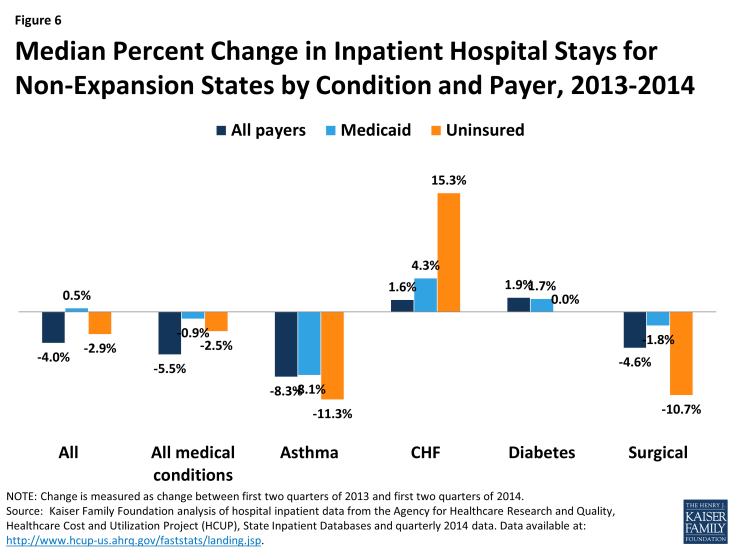 Figure 6: Median Percent Change in Inpatient Hospital Stays for Non-Expansion States by Condition and Payer, 2013-2014