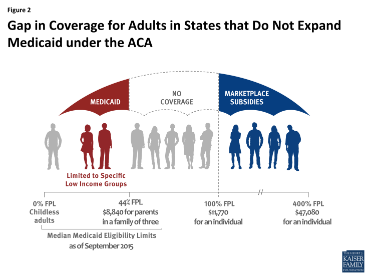 Figure 2: Gap in Coverage for Adults in States that Do Not Expand Medicaid under the ACA