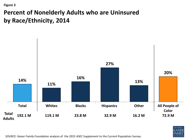 Figure 3: Percent of Nonelderly Adults who are Uninsured by Race/Ethnicity, 2014