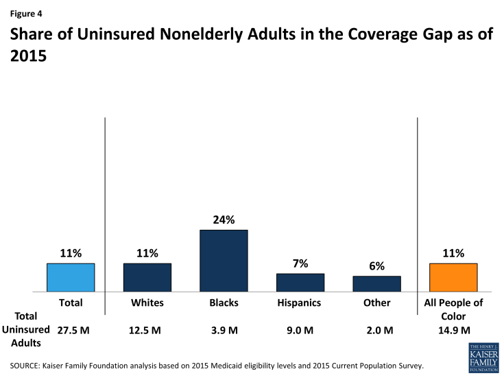 Figure 4: Share of Uninsured Nonelderly Adults in the Coverage Gap as of 2015