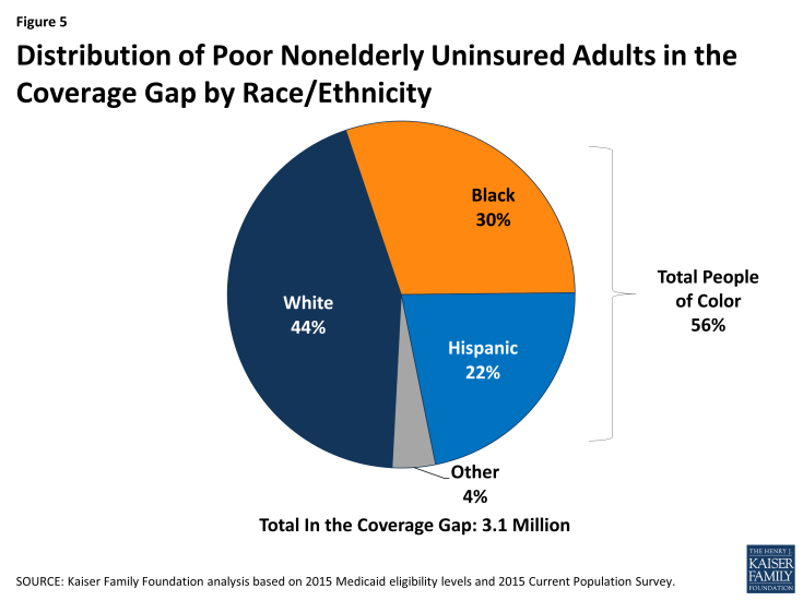Figure 5: Distribution of Poor Nonelderly Uninsured Adults in the Coverage Gap by Race/Ethnicity