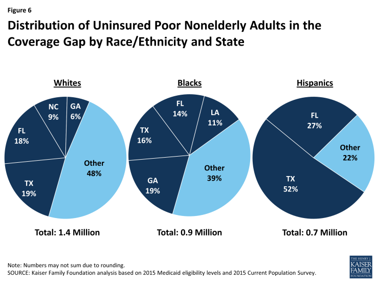 Figure 6: Distribution of Uninsured Poor Nonelderly Adults in the Coverage Gap by Race/Ethnicity and State