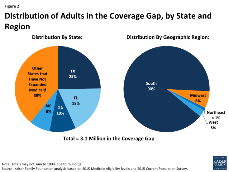 Figure 2: Distribution of Adults in the Coverage Gap, by State and Region