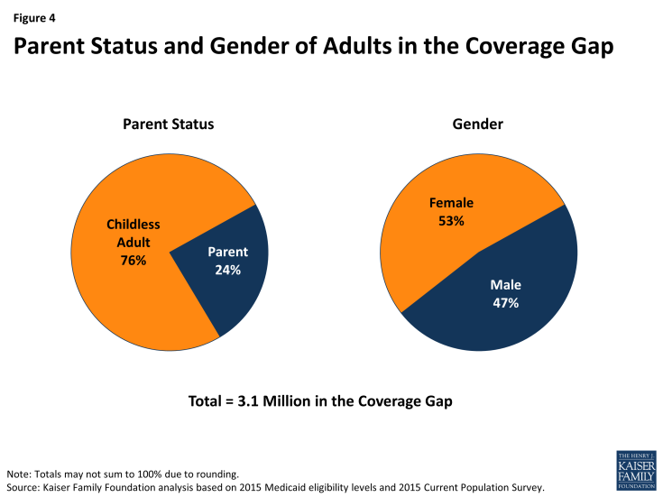 Figure 4: Parent Status and Gender of Adults in the Coverage Gap
