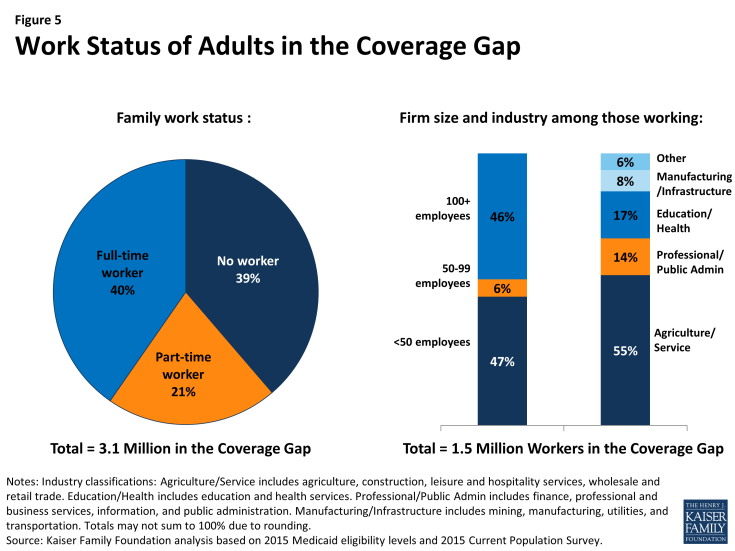 Figure 5: Work Status of Adults in the Coverage Gap