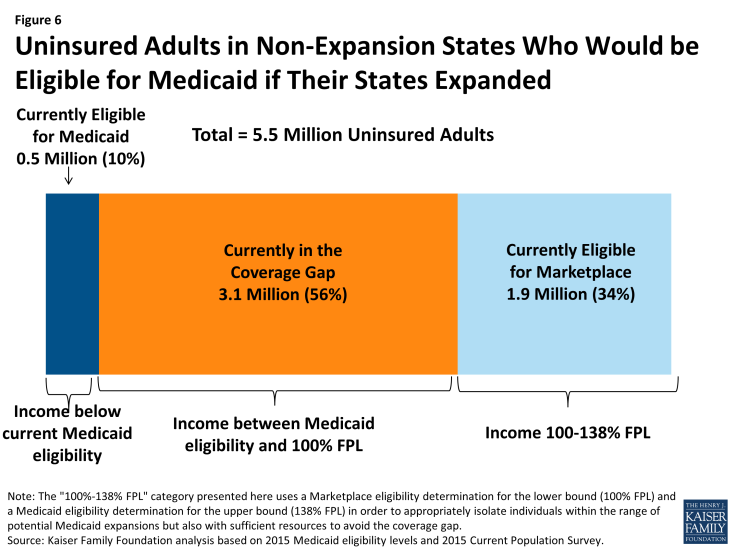 Figure 6: Uninsured Adults in Non-Expansion States Who Would be Eligible for Medicaid if Their States Expanded