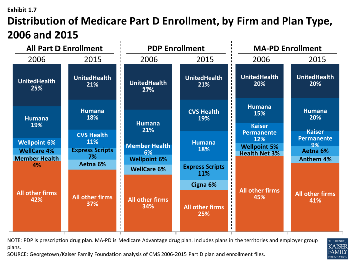 Medicare Part D At Ten Years Section 1 Part D
