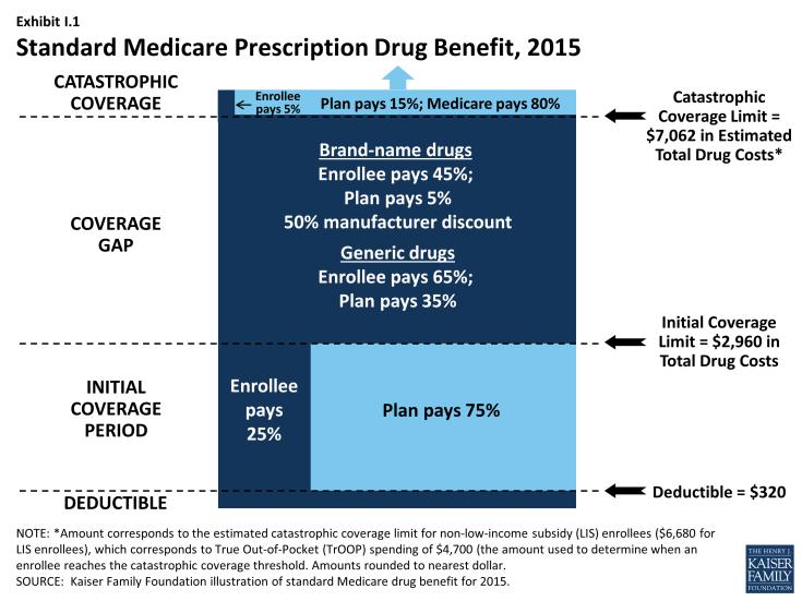 Exhibit I.1: Standard Medicare Prescription Drug Benefit, 2015