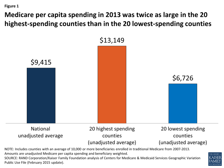Figure 1: Medicare per capita spending in 2013 was twice as large in the 20 highest-spending counties than in the 20 lowest-spending counties