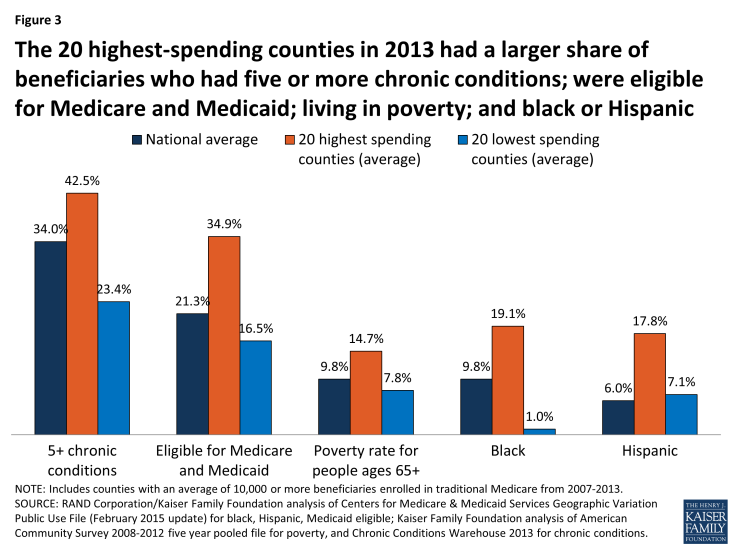 Figure 3: The 20 highest-spending counties in 2013 had a larger share of beneficiaries who had five or more chronic conditions; were eligible for Medicare and Medicaid; living in poverty; and black or Hispanic