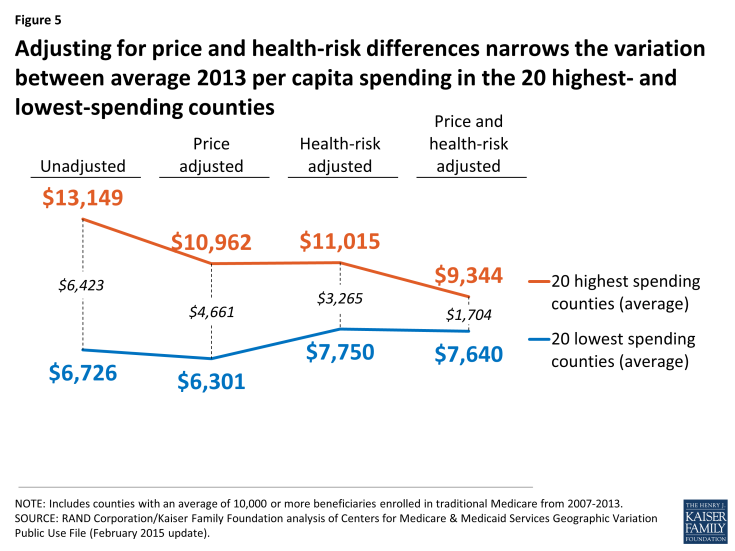 Figure 5: Adjusting for price and health-risk differences narrows the variation between average 2013 per capita spending in the 20 highest- and lowest-spending counties