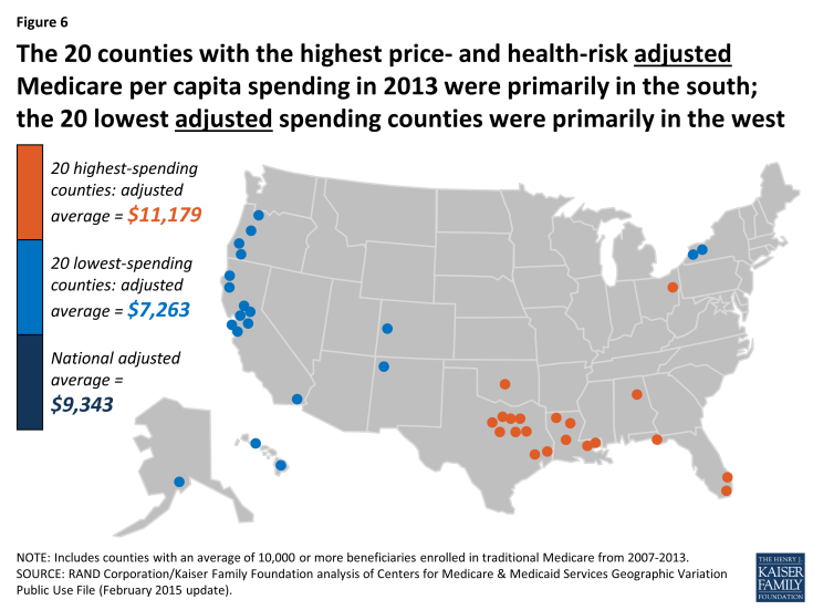 Figure 6: The 20 counties with the highest price- and health-risk adjusted Medicare per capita spending in 2013 were primarily in the south; the 20 lowest adjusted spending counties were primarily in the west