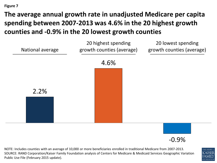 Figure 7: The average annual growth rate in unadjusted Medicare per capita spending between 2007-2013 was 4.6% in the 20 highest growth counties and -0.9% in the 20 lowest growth counties