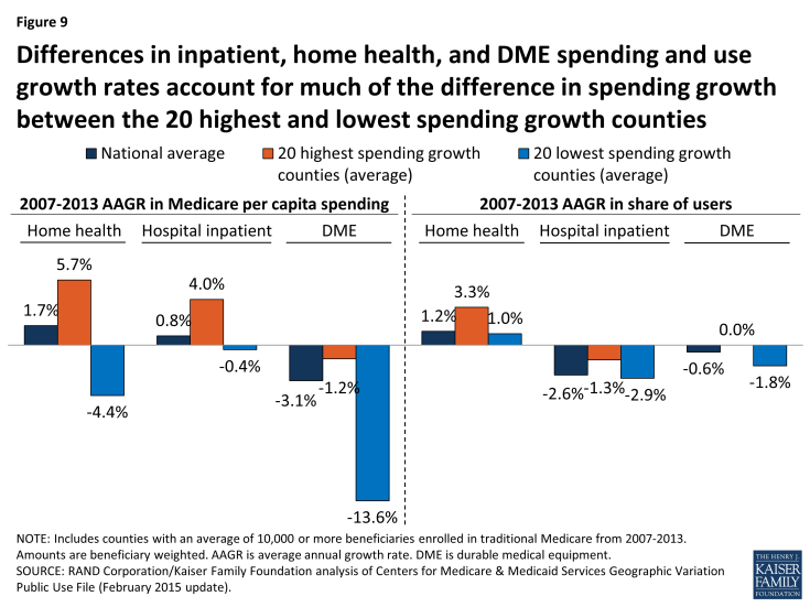 Figure 9: Differences in inpatient, home health, and DME spending and use growth rates account for much of the difference in spending growth between the 20 highest and lowest spending growth counties