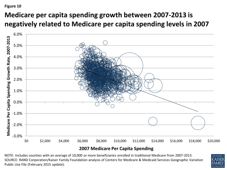 Figure 10: Medicare per capita spending growth between 2007-2013 is negatively related to Medicare per capita spending levels in 2007