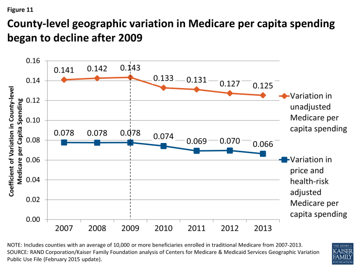 Figure 11: County-level geographic variation in Medicare per capita spending began to decline after 2009