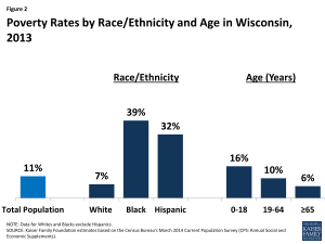 Figure 2: Poverty Rates by Race/Ethnicity and Age in Wisconsin, 2013