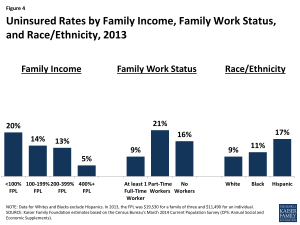 Figure 4: Uninsured Rates by Family Income, Family Work Status, and Race/Ethnicity, 2013