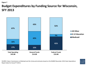 Figure 7: Budget Expenditures by Funding Source for Wisconsin, SFY 2013