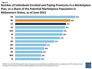 Figure 8: Number of Individuals Enrolled and Paying Premiums in a Marketplace Plan, as a Share of the Potential Marketplace Population in Midwestern States, as of June 2015