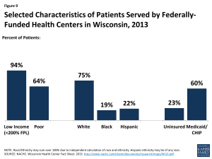 Figure 9: Selected Characteristics of Patients Served by Federally-Funded Health Centers in Wisconsin, 2013