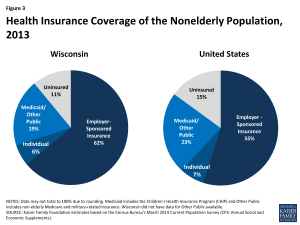 Figure 3: Health Insurance Coverage of the Nonelderly Population, 2013