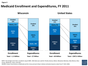 Figure 5: Medicaid Enrollment and Expenditures, FY 2011