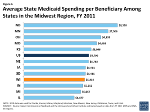Figure 6: Average State Medicaid Spending per Beneficiary Among States in the Midwest Region, FY 2011