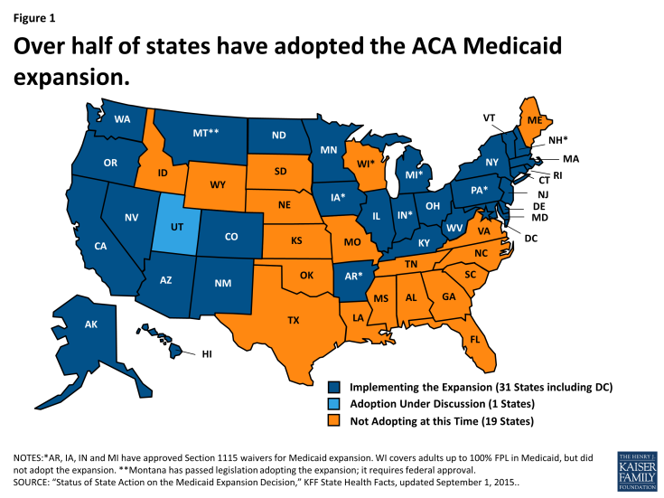 Figure 1: Over half of states have adopted the ACA Medicaid expansion.