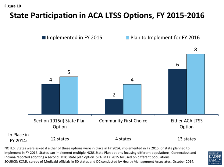 Figure 10: State Participation in ACA LTSS Options, FY 2015-2016