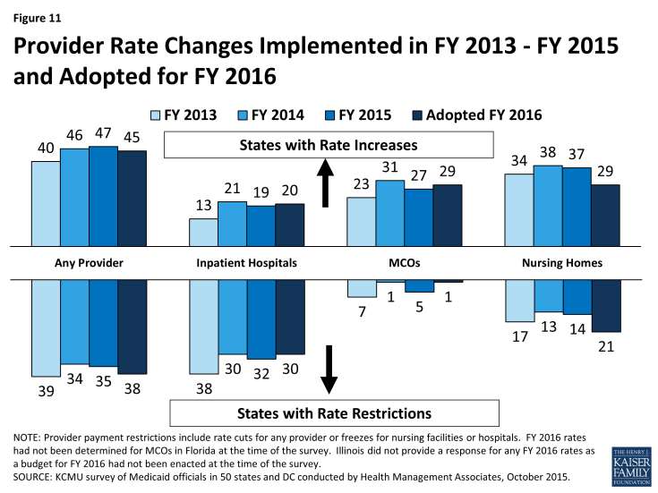 Figure 11: Provider Rate Changes Implemented in FY 2013 – FY 2015 and Adopted for FY 2016