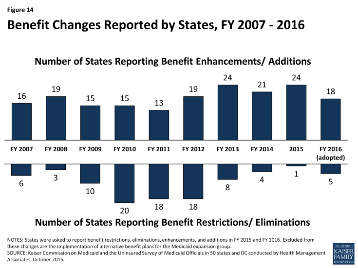Figure 14: Benefit Changes Reported by States, FY 2007 – 2016