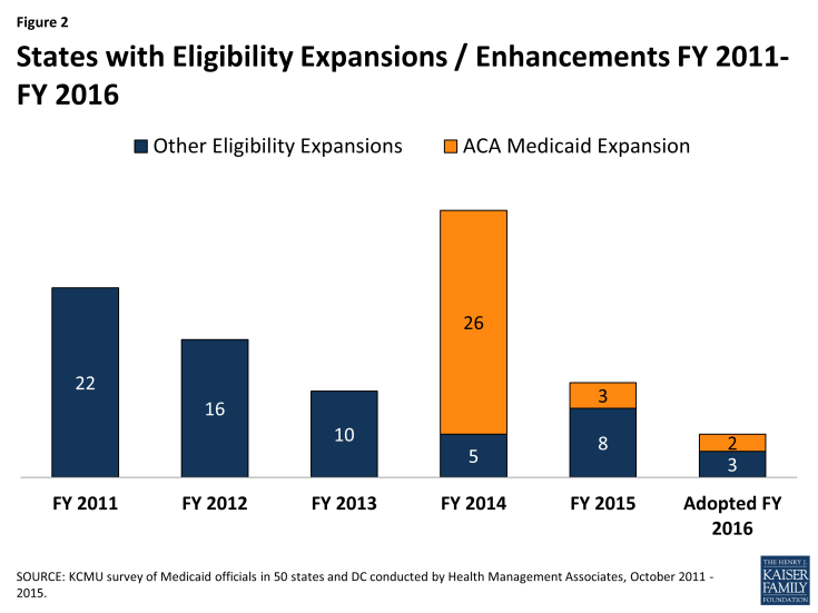Figure 2: States with Eligibility Expansions / Enhancements FY 2011-FY 2016