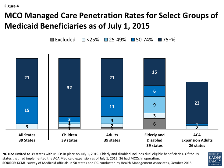 Figure 4: MCO Managed Care Penetration Rates for Select Groups of Medicaid Beneficiaries as of July 1, 2015