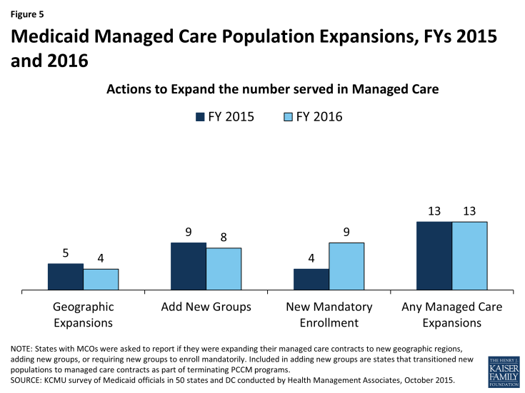 Figure 5: Medicaid Managed Care Population Expansions, FYs 2015 and 2016