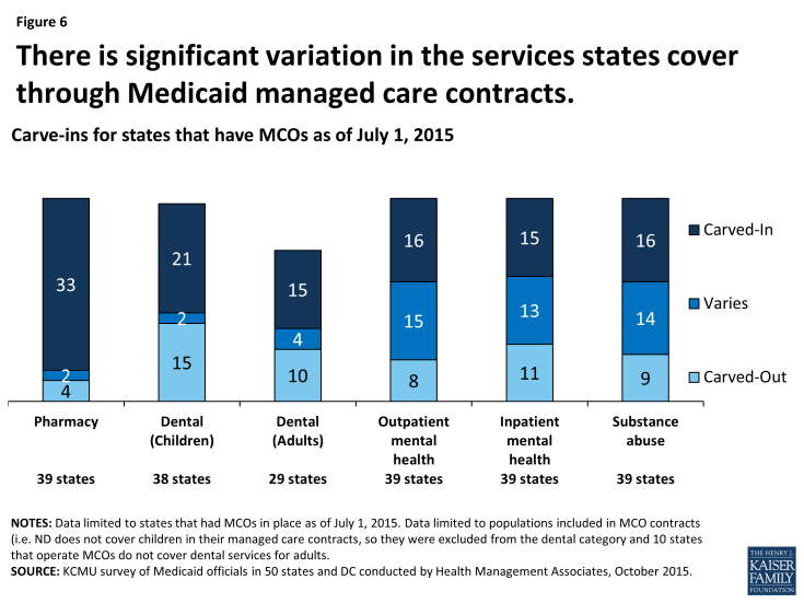 Figure 6: There is significant variation in the services states cover through Medicaid managed care contracts.