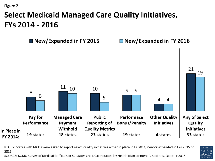Figure 7: Select Medicaid Managed Care Quality Initiatives, FYs 2014 - 2016