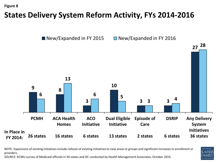 Figure 8: States Delivery System Reform Activity, FYs 2014-2016