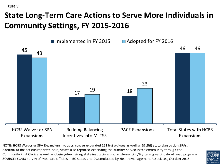 Figure 9: State Long-Term Care Actions to Serve More Individuals in Community Settings, FY 2015-2016
