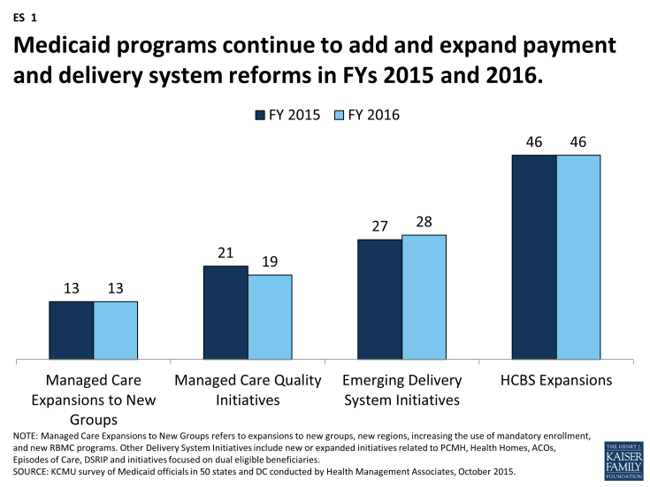 Figure ES-1: Medicaid programs continue to add and expand payment and delivery system reforms in FYs 2015 and 2016.