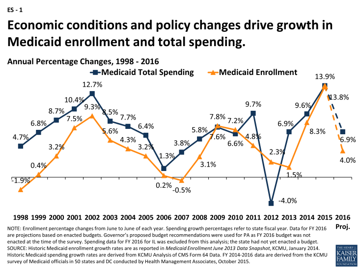 ES-1: Economic conditions and policy changes drive growth in Medicaid enrollment and total spending.