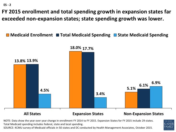 FY 2015 enrollment and total spending growth in expansion states far exceeded non-expansion states; state spending growth was lower.
