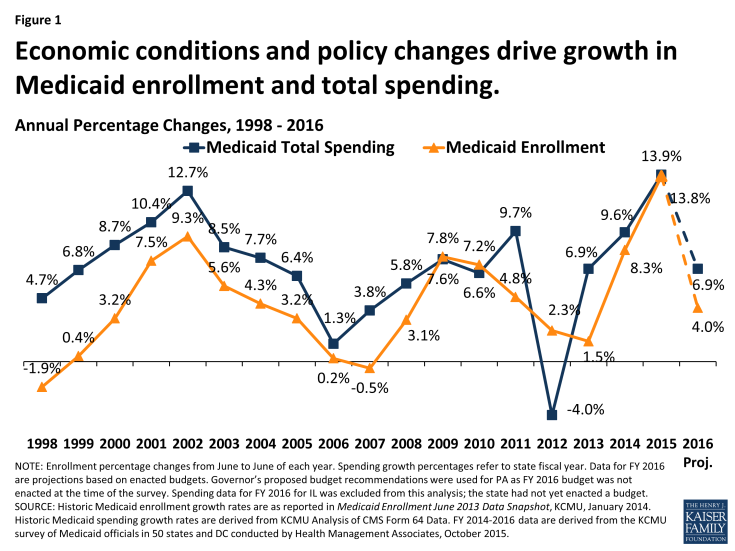 Figure 1: Economic conditions and policy changes drive growth in Medicaid enrollment and total spending.