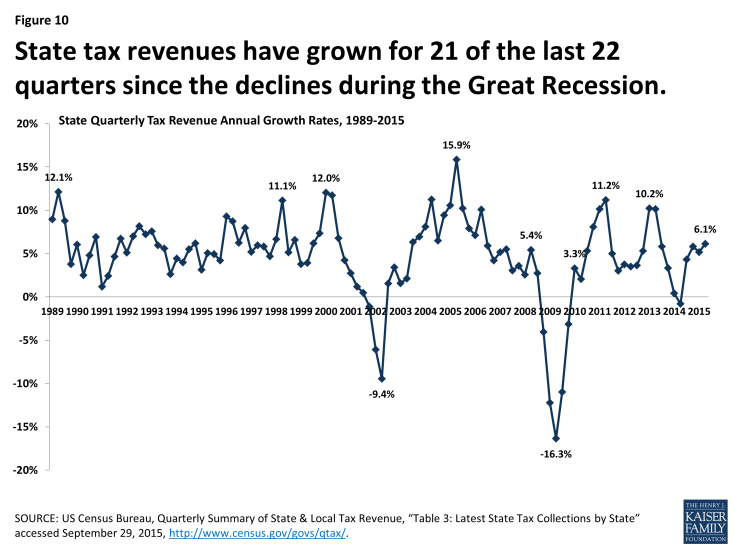 Figure 10: State tax revenues have grown for 21 of the last 22 quarters since the declines during the Great Recession.